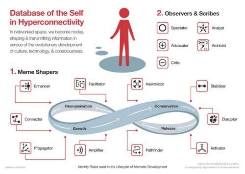 14 roles comunicacionales en las redes sociales
